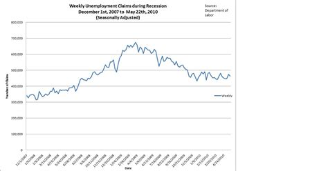 file weekly claims in arizona unemployment claims ohio unemployment file weekly claim