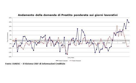 di credito italiano mercato di credito italiano ancora in recupero up