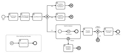 flow diagram subprocess images how to guide and refrence