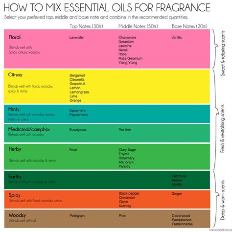 Trick Worth Trying Layering Scents by 10 Perfume Tips And Tricks To Help You Smell