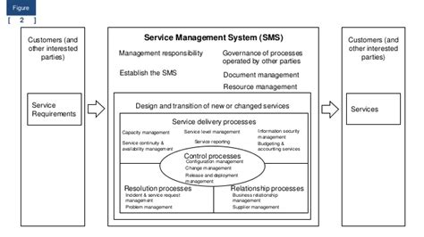 Iso 20000 Service Management System Free Download Template Sms Caign Template