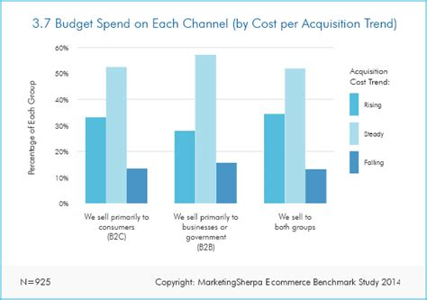 Take The Budget Fashionistas Shopping Survey The Budget Fashionista by Ecommerce Research Chart Marketing Budget Spends By