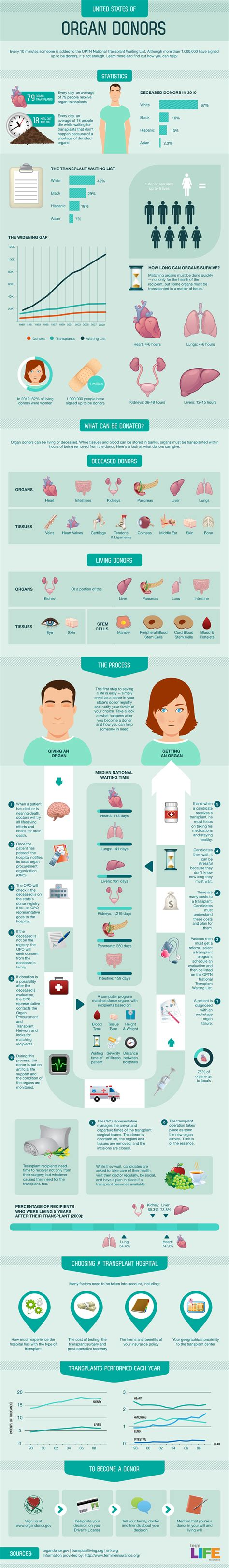 Pros and cons of organ donation hrfnd