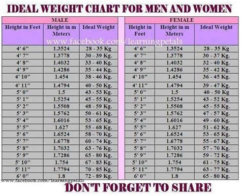 ideal weight chart ideal weight chart for and fight the