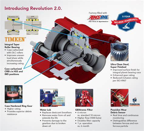 Vestas V80 Transport Manual