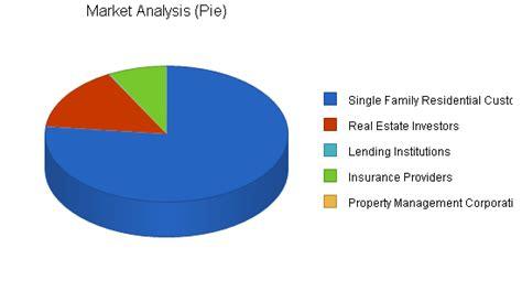 D Inspection 3283 business property inspection business plan sle market