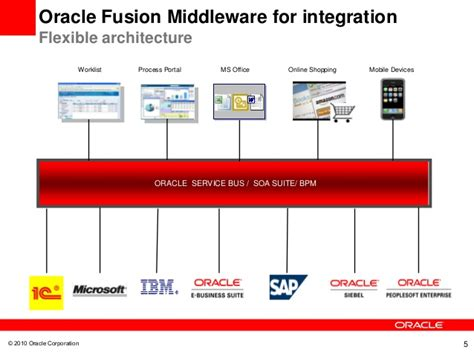 oracle soa architecture diagram partner webcast building custom jca adapters to