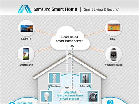 smart home devices samsung smart home connects all your household devices