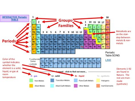 reading the periodic table chemistry 2 chemical equations reading the periodic table
