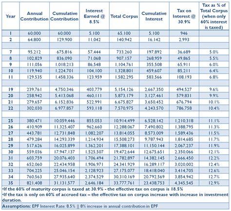 tax on epf in budget 2016 tax on interest accrued vs tax