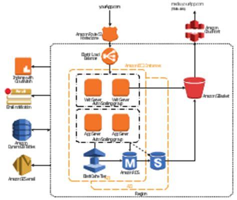 3 tier web architecture diagram 3 tier auto scalable web application architecture