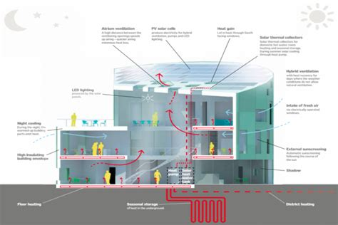 build diagram green lighthouse denmark s carbon neutral