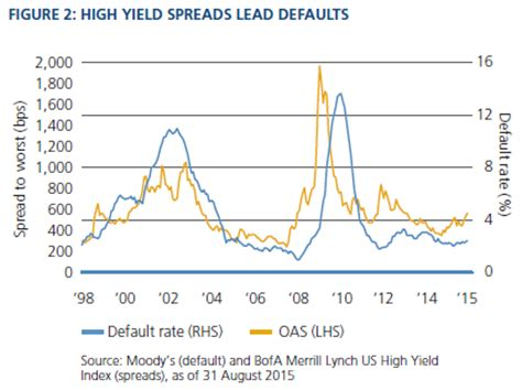 Credit Spread Sensitivity Formula The For Credit Pimco