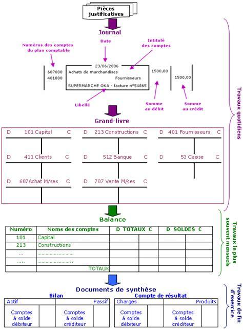 Grand Cabinet Comptable by L Organisation Du Traitement De L Information Comptable