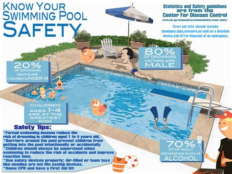 backyard pool safety know your swimming pool safety visual ly