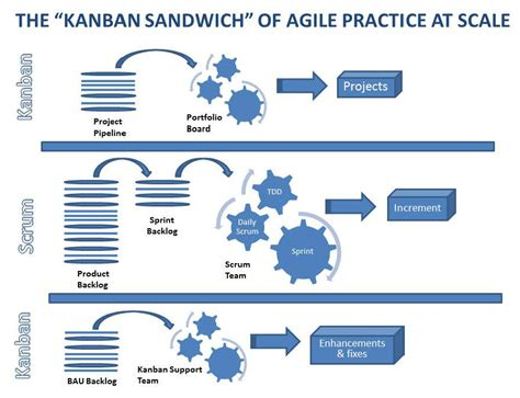 the nexus framework for scaling scrum continuously delivering an integrated product with scrum teams books the kanban sandwich a bite size recipe for agile work