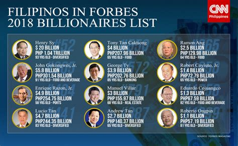 list of richest celebrities in the world 2018 henry sy tops ph billionaires in 2018 forbes cnn