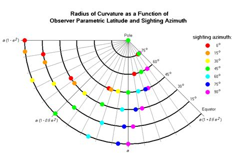 curvature of the earth calculator radius of curvature equation jennarocca