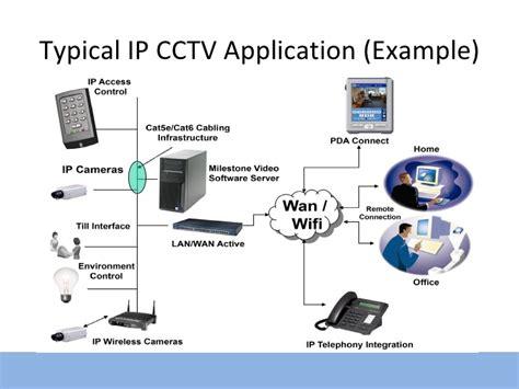 ip cctv ip cctv introduction