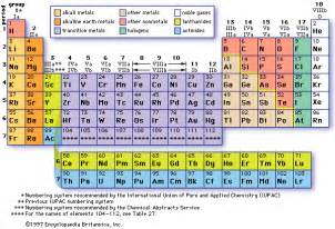 periodoc table of elements for all elements including