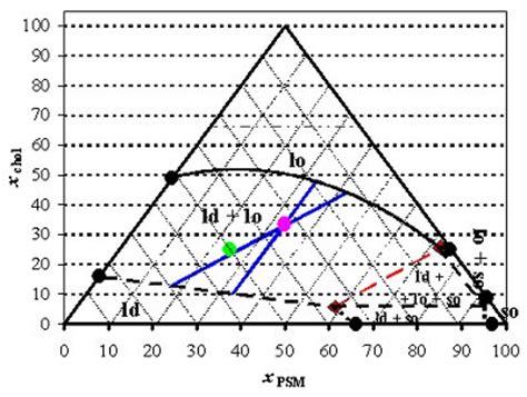 tie lines phase diagram instituto superior t 233 cnico biological fluorescence
