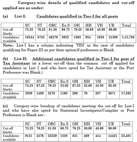 english pattern in ssc cgl ssc cgl previous year question papers for tier 1 tier 2