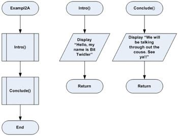 function of flowchart functions and modularization intermediate business