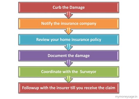 house insurance claim house insurance claim process 28 images the insurance claim process faq alliance