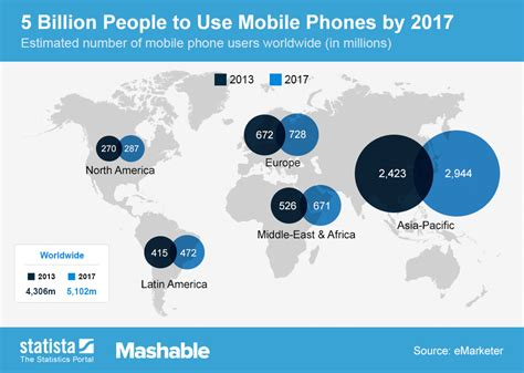 how many cell phones are in the world chart 5 billion to use mobile phones by 2017 statista