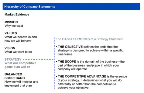 company objective statement strategy statement competitive advantage objectives scope