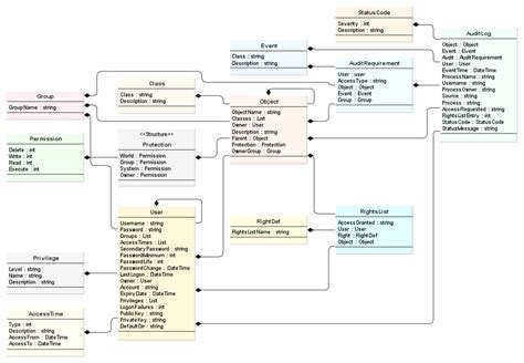 object uml diagram object model design for a reference monitor richard