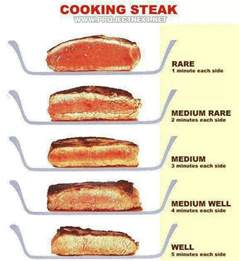 16 essential tips for cooking the perfect steak l wren scott charts and how to cook