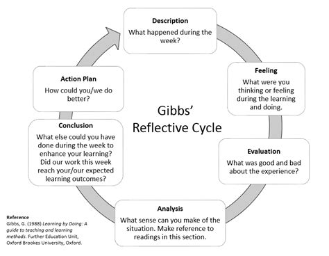 gibbs reflective model template essays gibbs reflective model using gibbs exle of