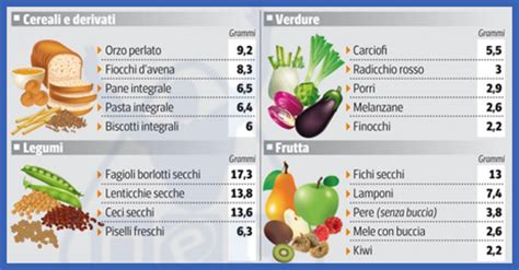 svezzamento tabella alimenti fibre per dieta mangiare fibre fa dimagrire alimenti