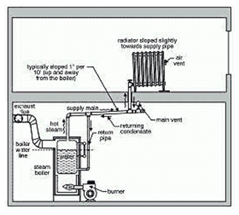 how a steam boiler system works hvac steam heating systems house web
