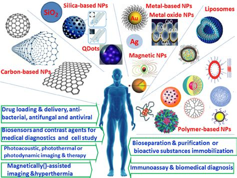 inorganic nanoparticles synthesis applications and perspectives nanomaterials and their applications books exles of typical nanoparticles and their applications