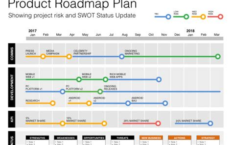 project roadmap what is a project roadmap a 101 for roadmap basics