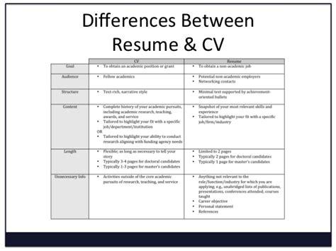 Resume Vs Resume resume vs cv ingyenoltoztetosjatekok
