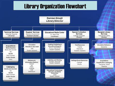 flowchart library html5 flowchart library create a flowchart