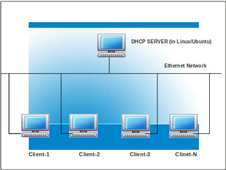 setup ubuntu server dhcp how to install and configure a dhcp server in ubuntu 12 10