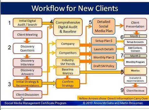 social media workflow social media management fall 2013 social media