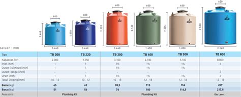 Tangki Air Penguin Eco Tank 1000 Liter harga tangki air penguin terbaru 2017