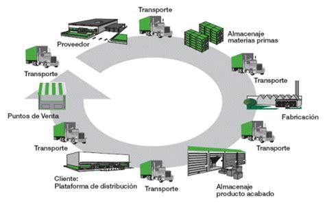 cadena de suministro manufactura gesti 243 n de la cadena de suministros monografias