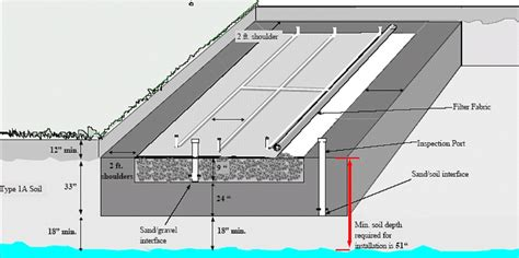 mound system diagram sewage system types of systems