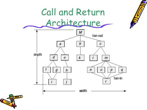 architectural pattern software engineering architecture design in software engineering