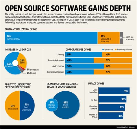 open source software gains depth livemint