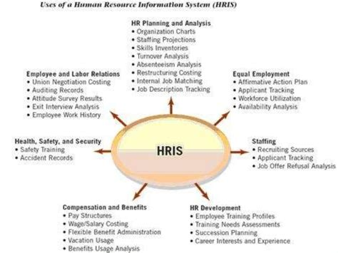 human resource information system applications