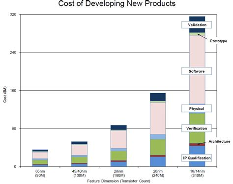 chip cost semiconductor engineering how much will that chip cost