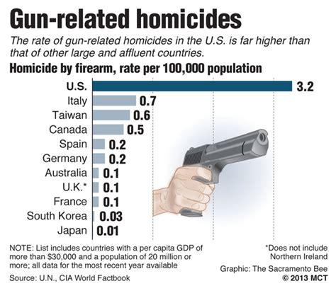 Garden And Gun Best Of The South 2015 Cdc Car Deaths 2013 35 369 Gun