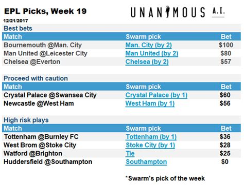 epl week 19 swarming epl ai picks for week 19 unanimous aiunanimous ai